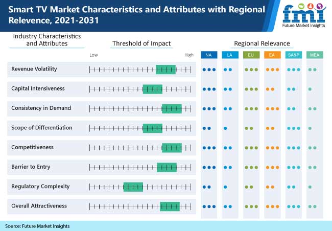 smart tv market characteristics and attributes with regional relevence 2021 2031