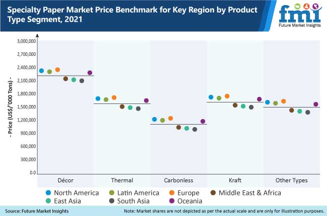 specialty paper market price benchmark for key region by product type segment, 2021