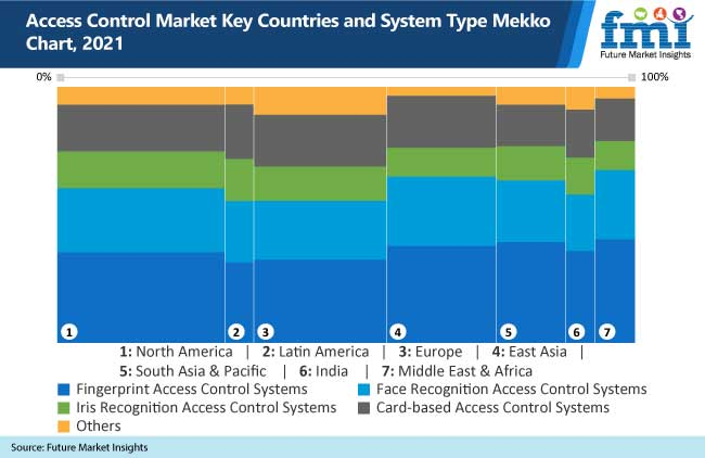 access control market key countries and system type mekko chart, 2021