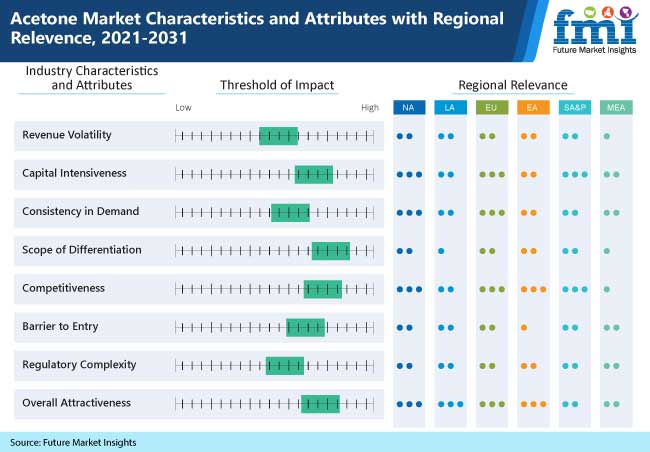 acetone market characteristics and attributes with regional relevence, 2021-2031