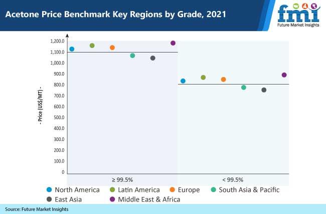 acetone price benchmark key regions by grade, 2021