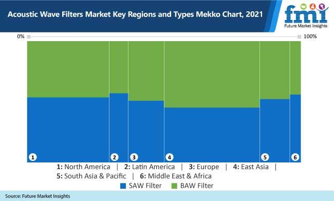 acoustic wave filters market key regions and types mekko chart, 2021