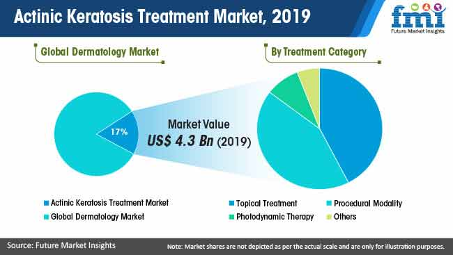 actinic keratosis treatment market 2019