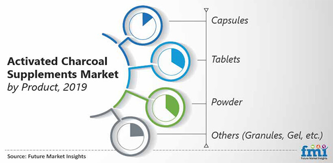 activated charcoal supplements market by product