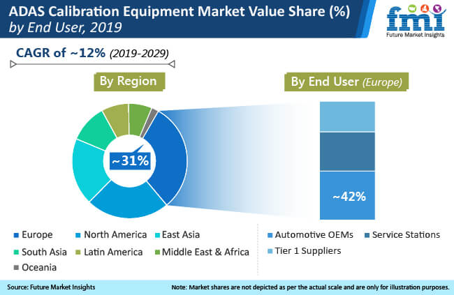 adas calibration equipment market value share