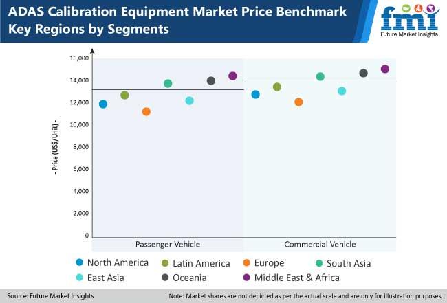 adas calibration equipment market