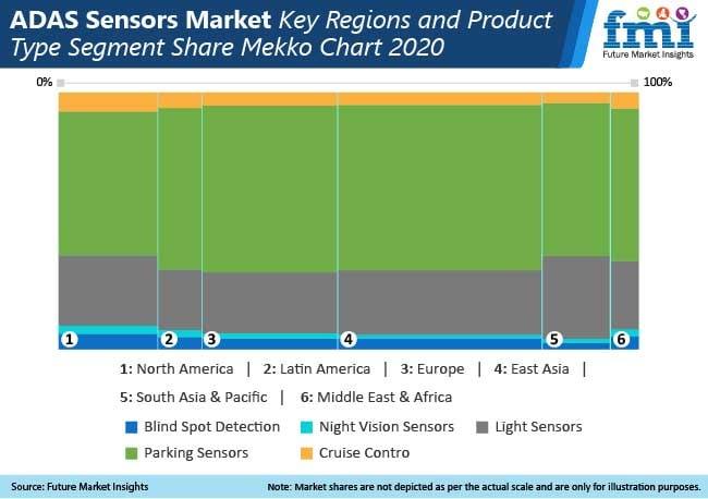 adas sensors market key regions and product type segment share mekko chart