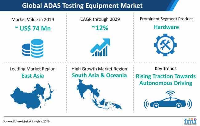 adas testing equipmant market snapshot