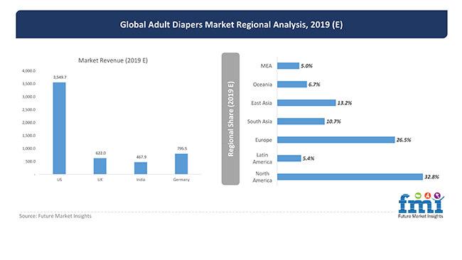 adult diapers market regional analysis 2019
