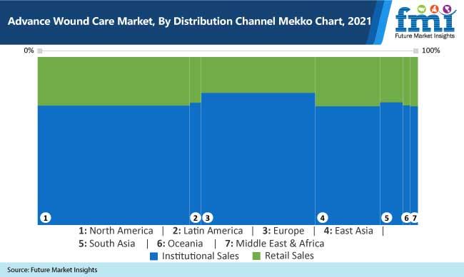 advance wound care market by distribution channel mekko chart 2021