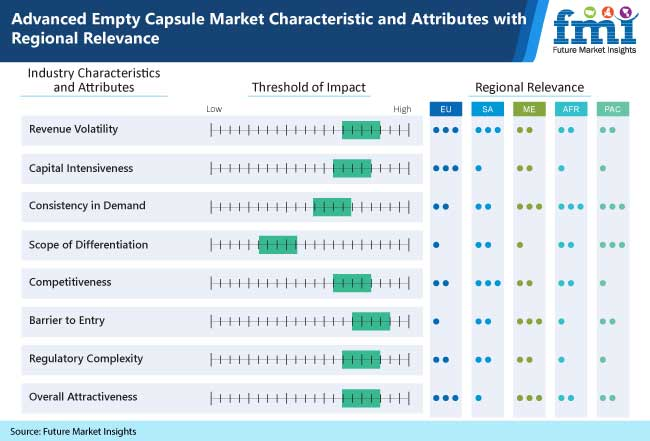 advanced empty capsule market characteristics and attributes with regional relevence