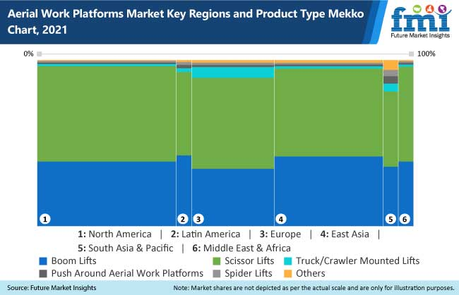 aerial work platform market key regions and products type mekko chart