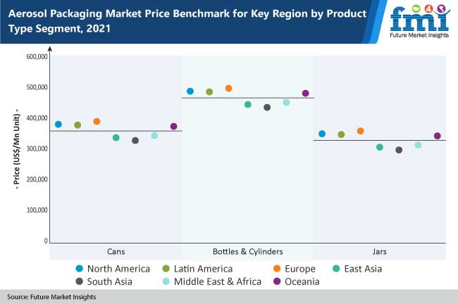 aerosol packaging market price benchmark for key region by product type segment, 2021