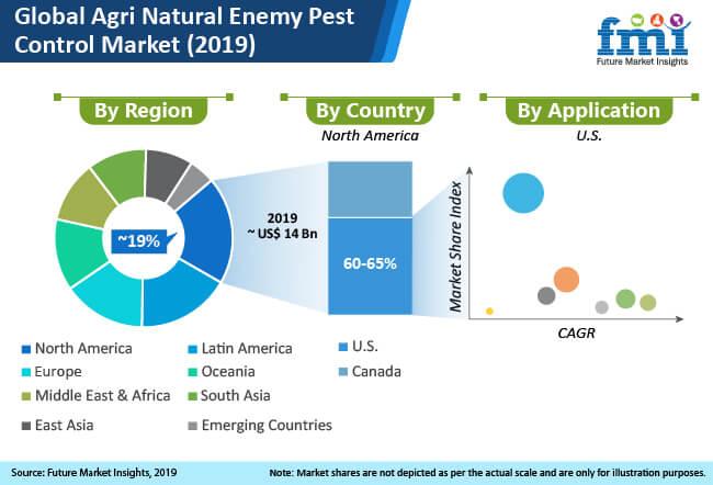 agri natural enemy pest control market 2019