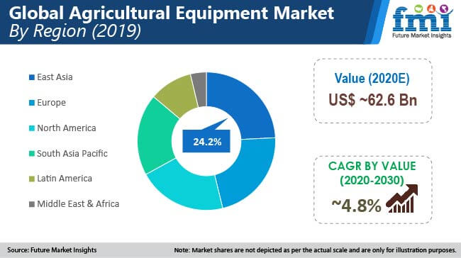 agricultural equipment market