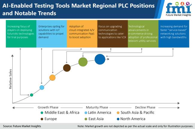 ai enabled testing tools market