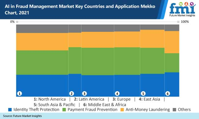 ai in fraud management market key countries and application mekko chart 2021