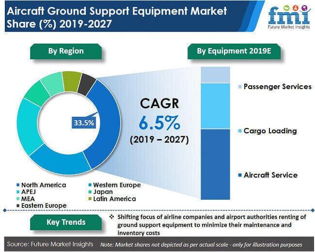 aircraft ground support equipment market