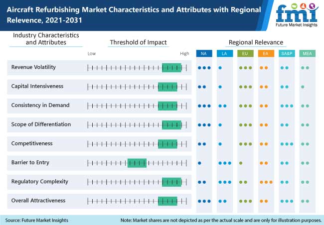 aircraft refurbishing market characteristics and attributes with regional relevence, 2021-2031