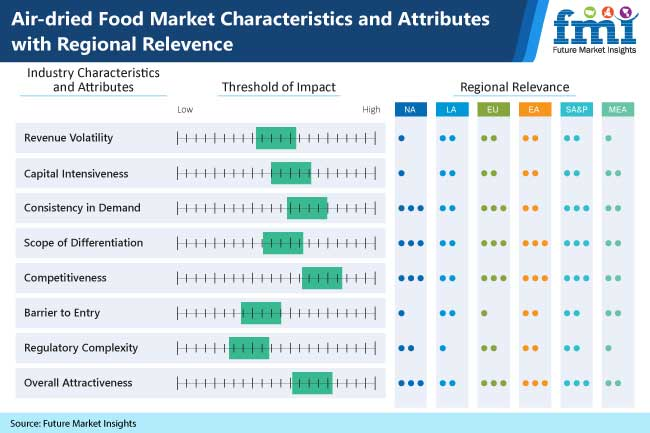 airdried food market characteristics and attributes with regional relevence