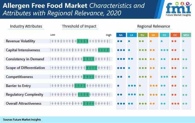 allergen free food market
