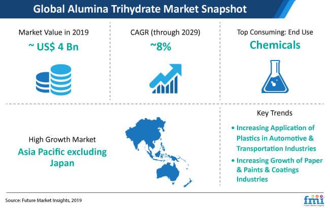 alumina trihydrate snapshot