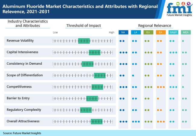 aluminum fluoride market characteristics and attributes with regional relevence 2021 2031