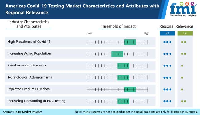 americas covid 19 testing market characteristics and attributes with regional relevance