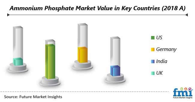 ammonium phosphate market value in key countries
