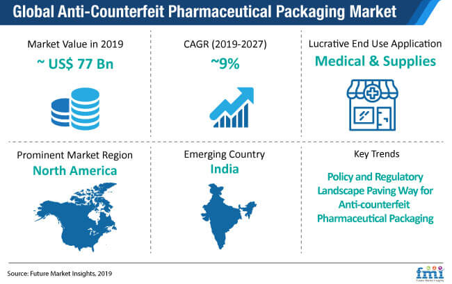 anti counterfeit pharmaceutical packaging market snapshot