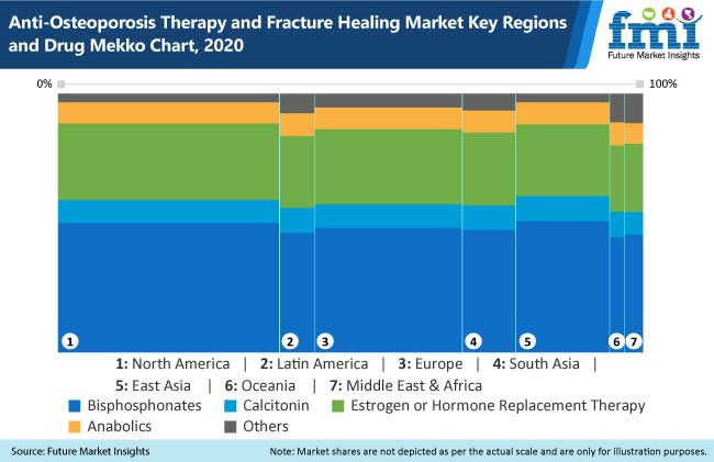 anti osteoporosis therapy and fracture healing market key regions and drug mekko chart, 2020