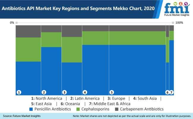 antibiotics api market key regions and segments mekko chart,2020