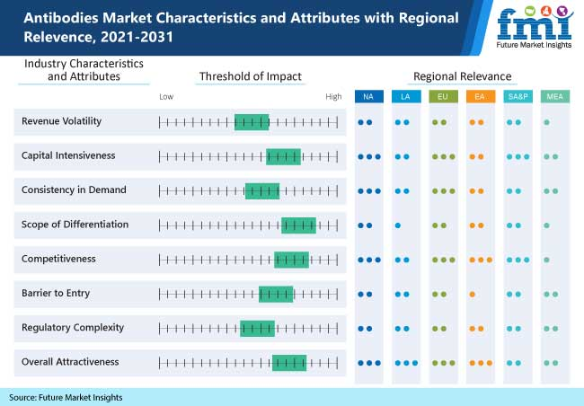 antibodies market characteristics and attributes with regional relevence, 2021-2031