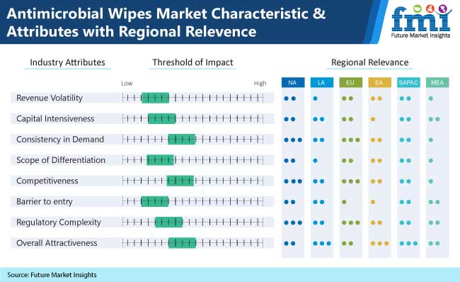 antimicrobial wipes market characteristics and attributes with regional relevence