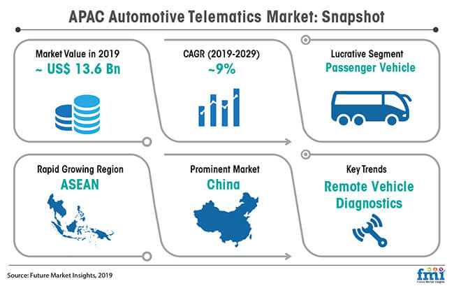 apac automotive telematics market snapshot