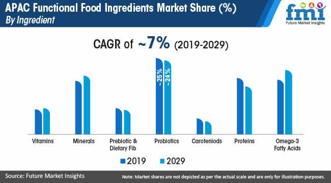 apac functional food ingredients market share by ingredient