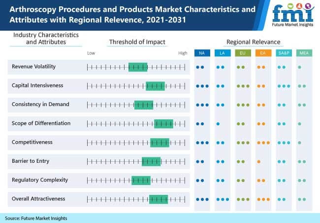 arthroscopy procedures and products market characteristics and attributes with regional relevence, 2021-2031