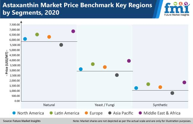 astaxanthin market price benchmark key region