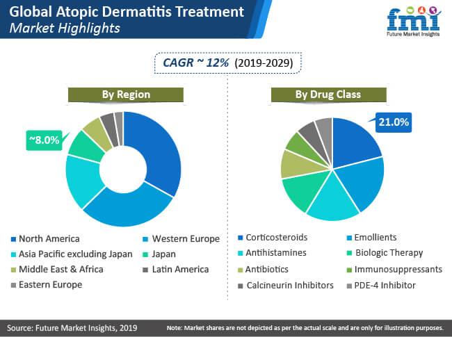 atopic dermatitis treatment market highlights