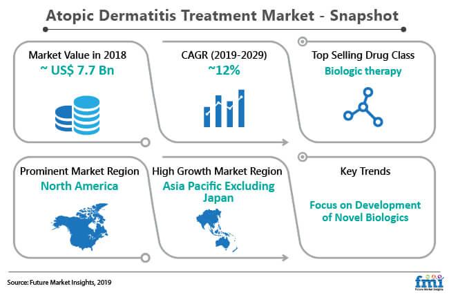 atopic dermatitis treatment market snapshot
