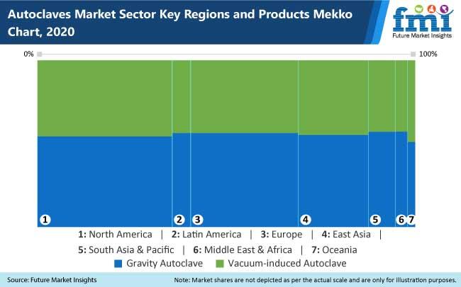 autoclaves market
