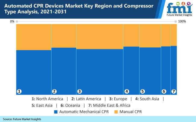 automated cpr devices market key region and compressor type analysis, 2021-2031