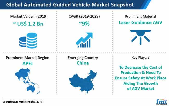 automated guided vehicle market snapshot