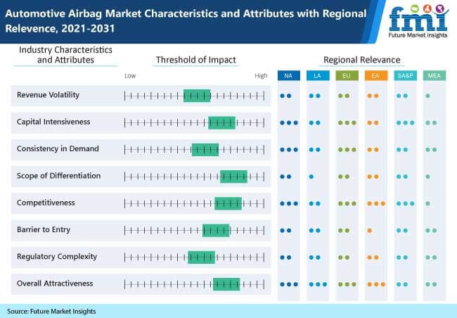automotive airbag market characteristics and attributes with regional relevence, 2021-2031