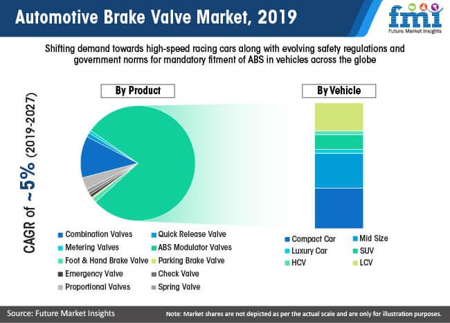 automotive brake valve market 2019
