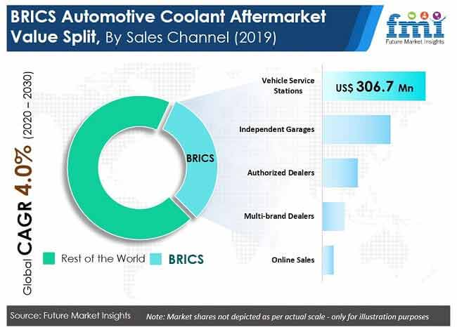 automotive coolant aftermarket value split by sales channel