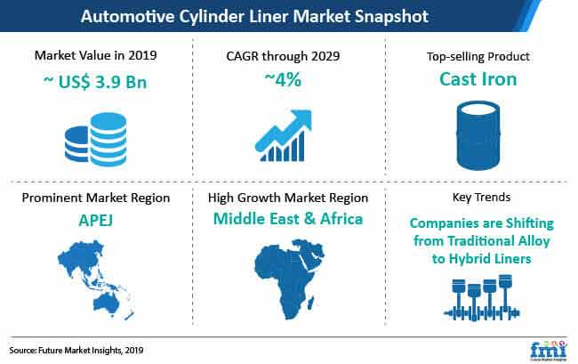 automotive cylinder liner market 2019 2929 snapshot