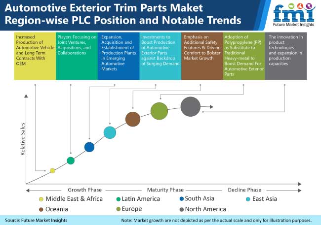 automotive exterior trim parts maket region wise plc position and notable trends
