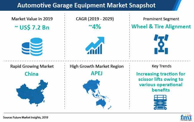 automotive garage equipment market snapshot
