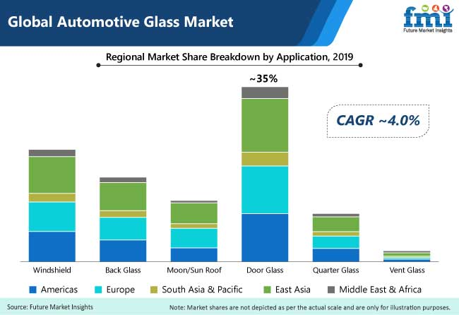 Automotive Glass Market to Witness Sales Slump in Near Term Due to COVID-19; Long-term Outlook Remains Positive 45